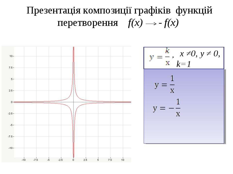 Презентація композиції графіків функцій перетворення f(x) - f(x) х ≠0, у ≠ 0,...
