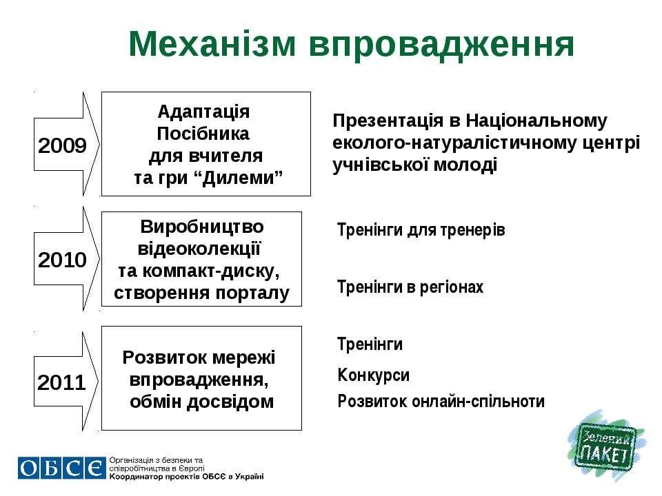 """Механізм впровадження 2009 2010 2011 Адаптація Посібника для вчителя та гри """"..."""