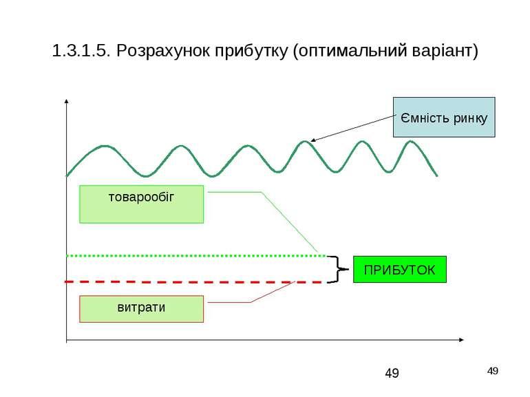 * 1.3.1.5. Розрахунок прибутку (оптимальний варіант) Ємність ринку товарообіг...