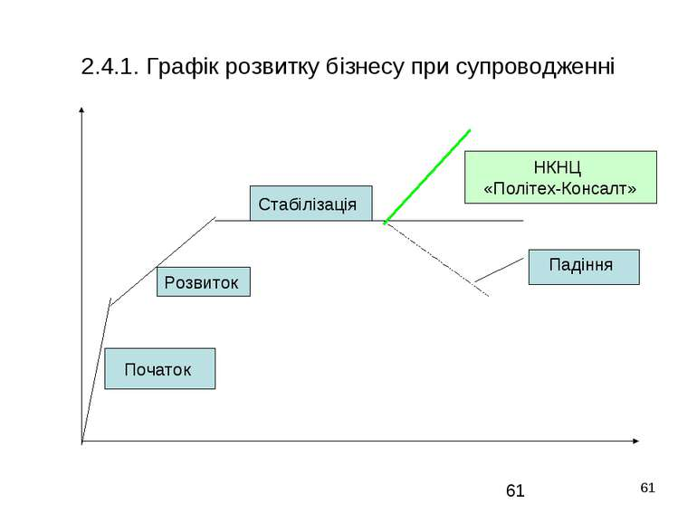 * 2.4.1. Графік розвитку бізнесу при супроводженні НКНЦ «Політех-Консалт» Поч...