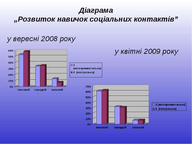 """Діаграма """"Розвиток навичок соціальних контактів"""" у вересні 2008 року у квітні..."""