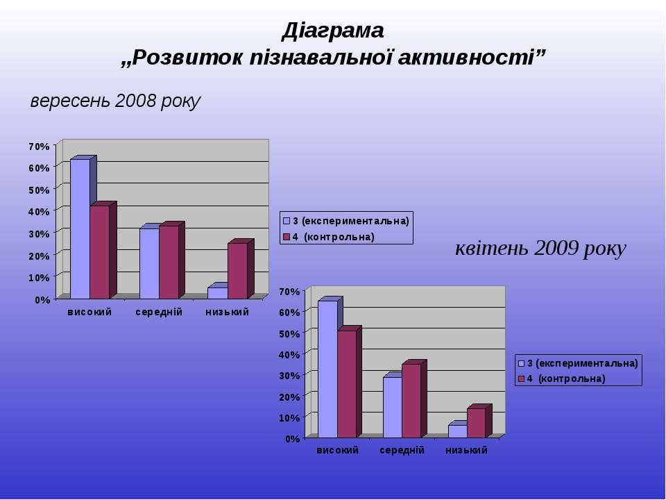 """Діаграма """"Розвиток пізнавальної активності"""" вересень 2008 року квітень 2009 року"""