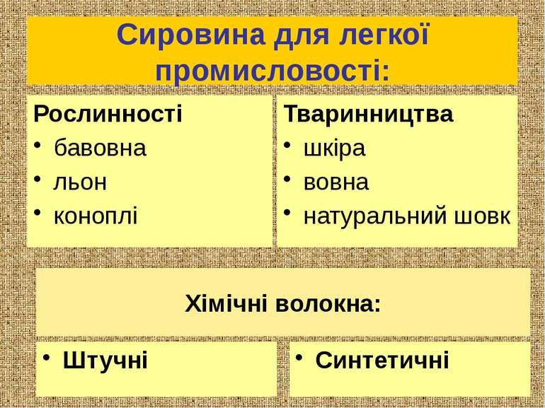 Сировина для легкої промисловості: Рослинності бавовна льон коноплі Тваринниц...