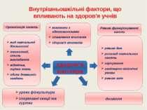 Внутрішньошкільні фактори, що впливають на здоров'я учнів взаємини з одноклас...