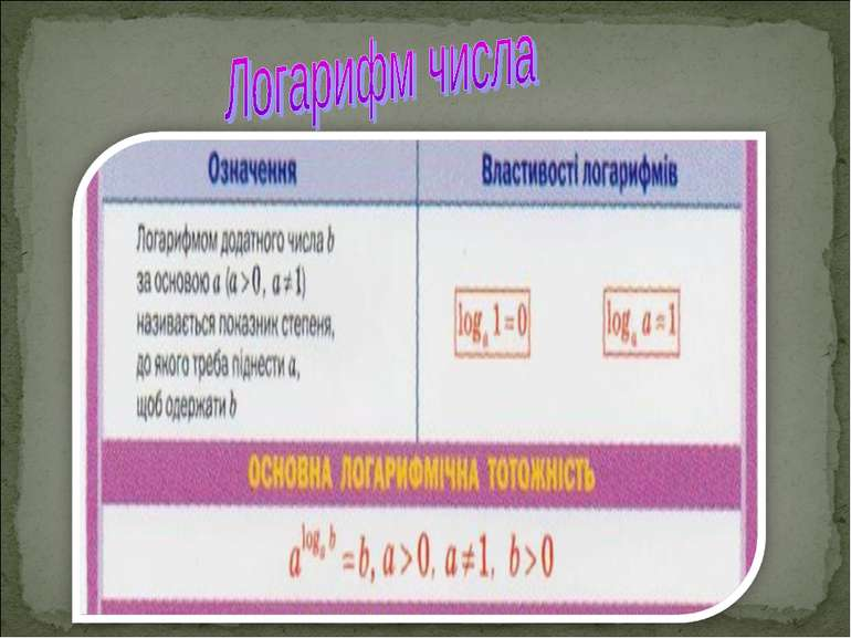 Логарифм числа