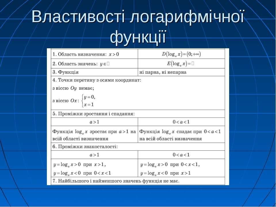 Властивості логарифмічної функції