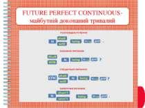 FUTURE PERFECT CONTINUOUS- майбутній доконаний тривалий