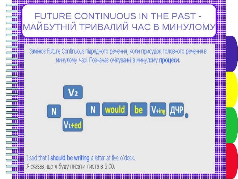FUTURE CONTINUOUS IN THE PAST - МАЙБУТНІЙ ТРИВАЛИЙ ЧАС В МИНУЛОМУ