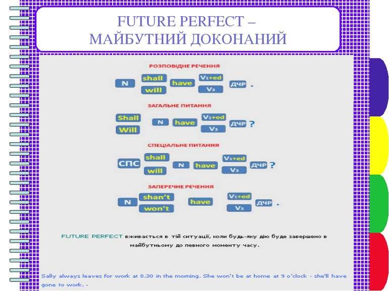 FUTURE PERFECT – МАЙБУТНИЙ ДОКОНАНИЙ