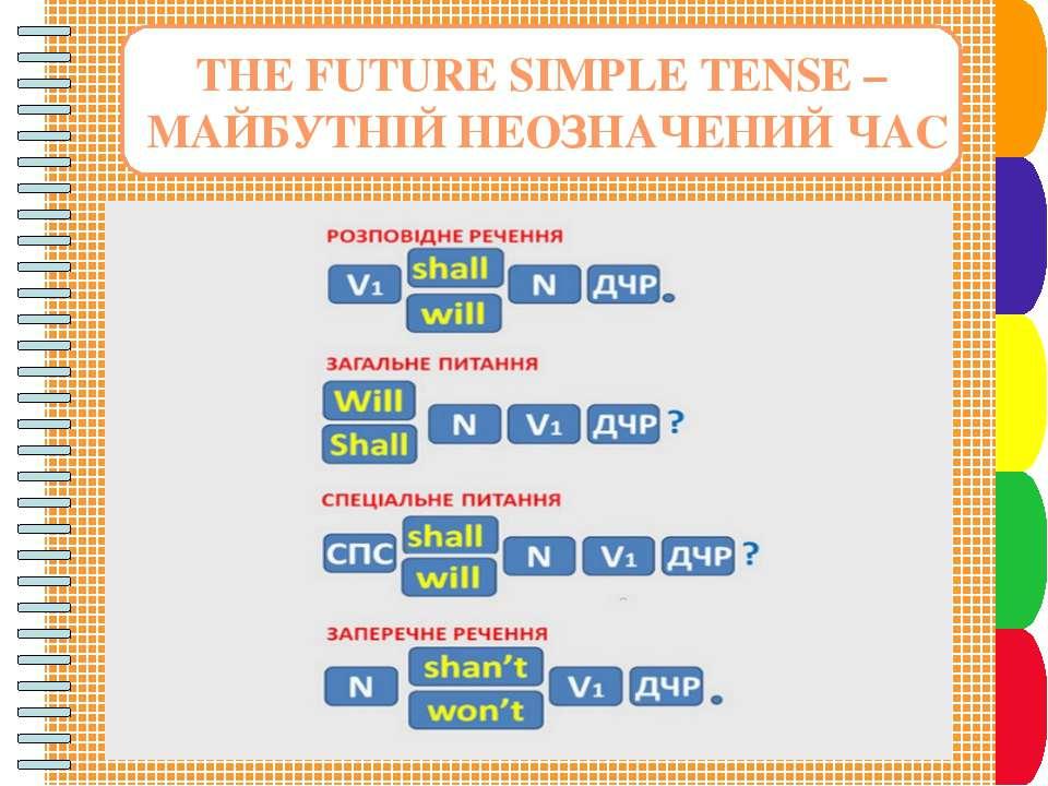 THE FUTURE SIMPLE TENSE – МАЙБУТНІЙ НЕОЗНАЧЕНИЙ ЧАС
