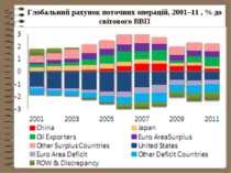 Глобальний рахунок поточних операцій, 2001–11 , % до світового ВВП