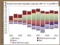 Рахунок поточних операцій в єврозоні, 2001–11 , % до ВВП ЄС