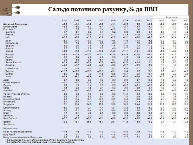 Cальдо поточного рахунку,% до ВВП