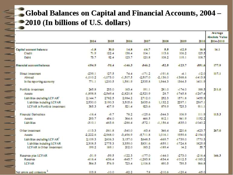 Global Balances on Capital and Financial Accounts, 2004 –2010 (In billions of...