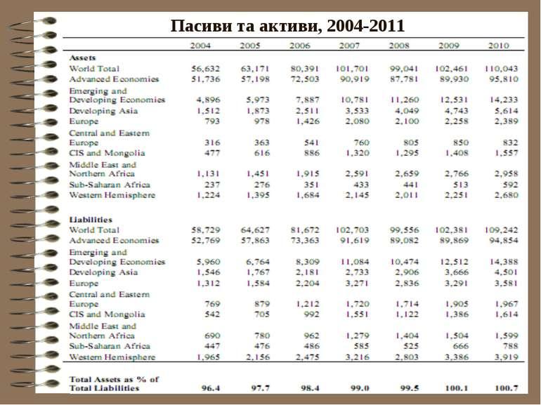Пасиви та активи, 2004-2011