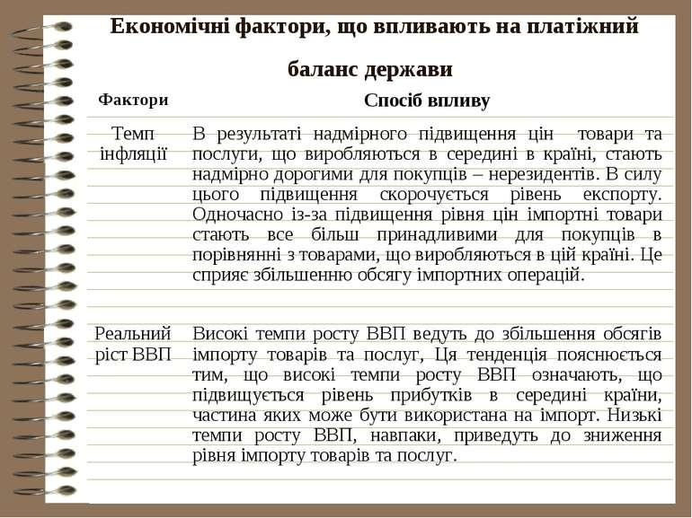 Економічні фактори, що впливають на платіжний баланс держави Фактори Спосіб в...