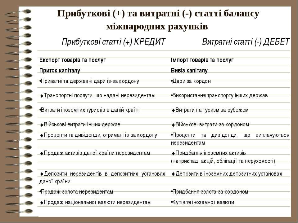 Прибуткові (+) та витратні (-) статті балансу міжнародних рахунків Прибуткові...