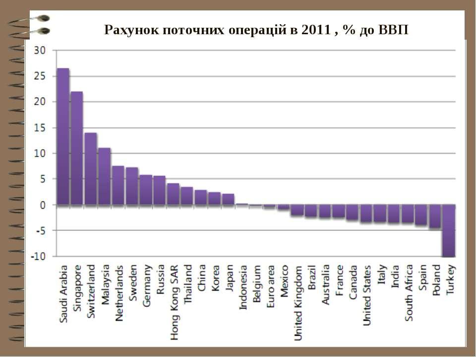 Рахунок поточних операцій в 2011 , % до ВВП