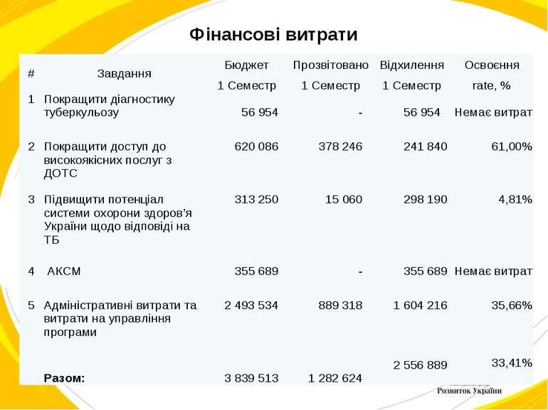 Фінансові витрати # Завдання Бюджет Прозвітовано Відхилення Освоєння 1 Семест...