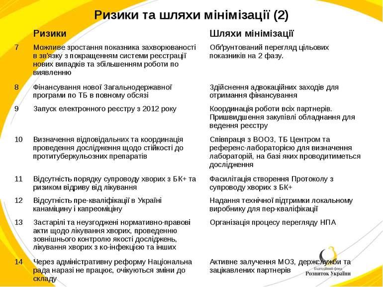Ризики та шляхи мінімізації (2) Ризики Шляхи мінімізації 7 Можливе зростання ...