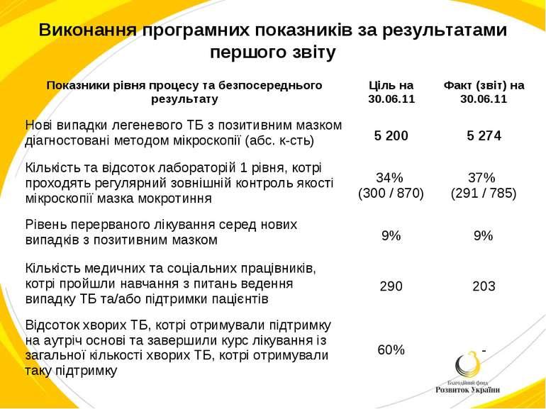 Виконання програмних показників за результатами першого звіту Показники рівня...