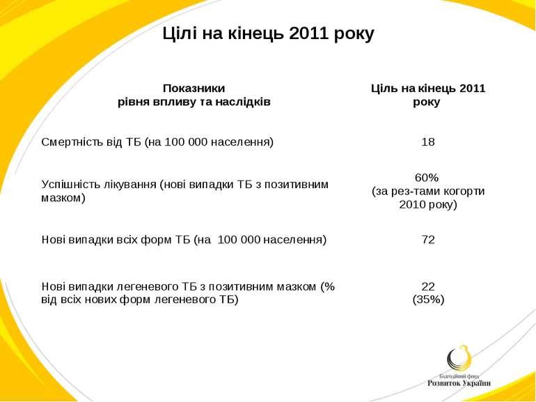 Цілі на кінець 2011 року Показники рівня впливу та наслідків Ціль на кінець 2...