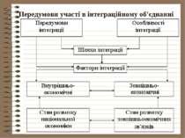 Передумови участі в інтеграційному об'єднанні