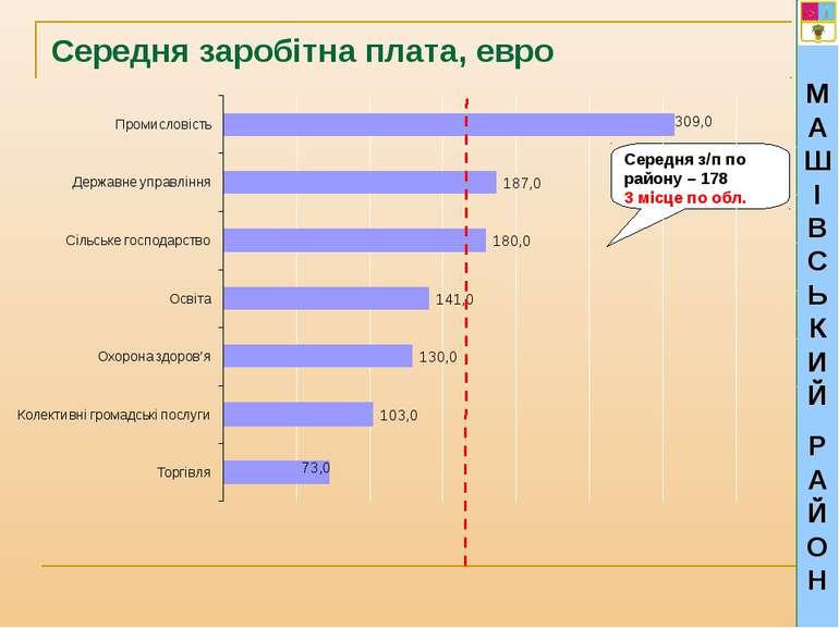 МАШІВСЬКИЙ РАЙОН Середня заробітна плата, евро Середня з/п по району – 178 3 ...
