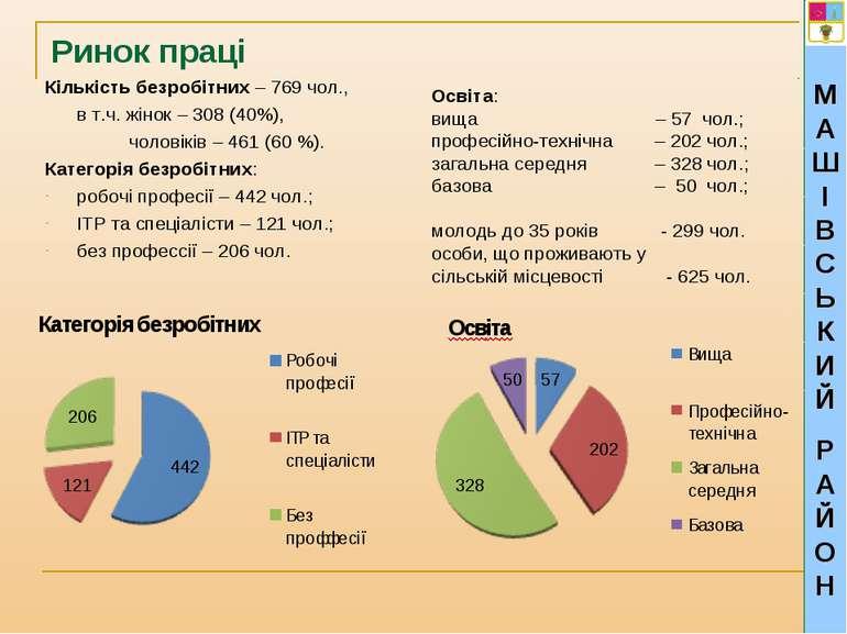 Ринок праці Кількість безробітних – 769 чол., в т.ч. жінок – 308 (40%), чолов...