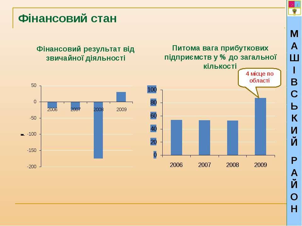 Фінансовий стан Фінансовий результат від звичайної діяльності Питома вага при...