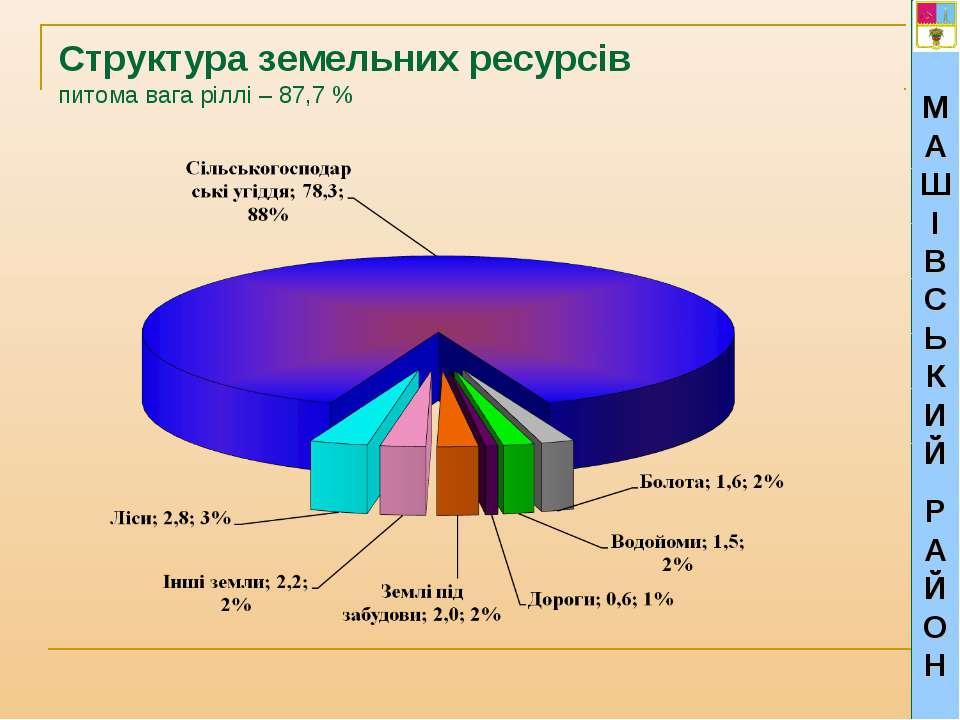 МАШІВСЬКИЙ РАЙОН Структура земельних ресурсів питома вага ріллі – 87,7 %