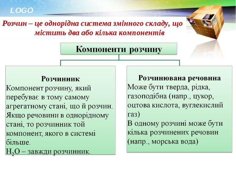 Розчин – це однорідна система змінного складу, що містить два або кілька комп...