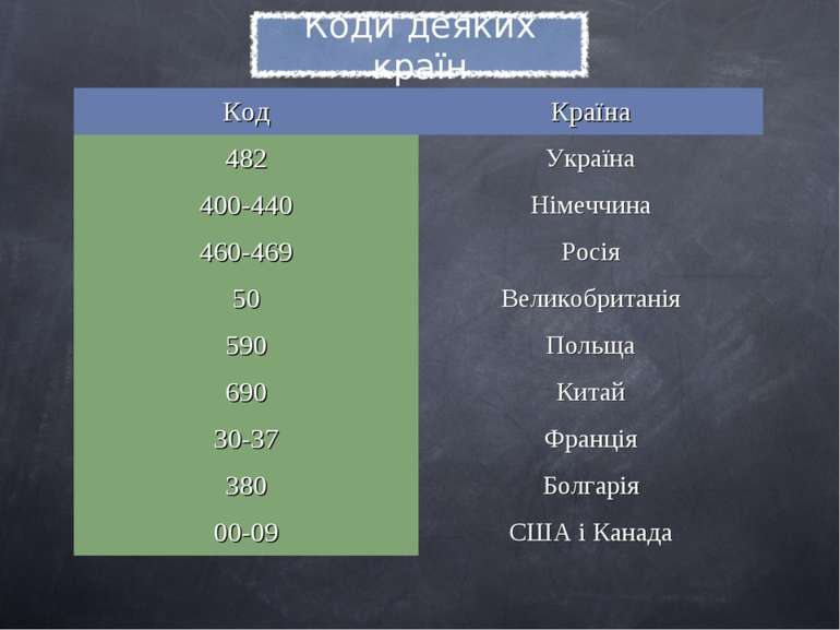 Код Країна 482 Україна 400-440 Німеччина 460-469 Росія 50 Великобританія 590 ...