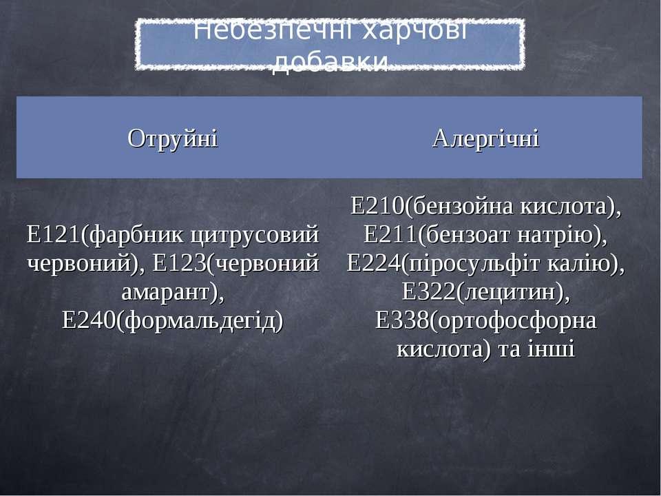 Отруйні Алергічні E121(фарбник цитрусовий червоний), E123(червоний амарант), ...