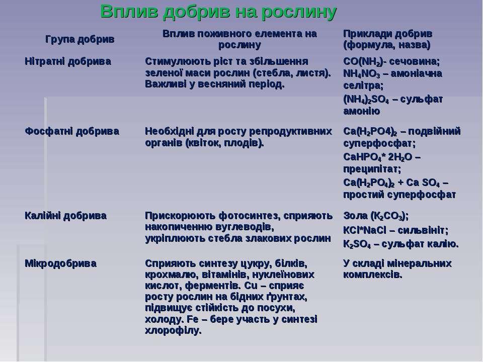 Вплив добрив на рослину Група добрив Вплив поживного елемента на рослину Прик...