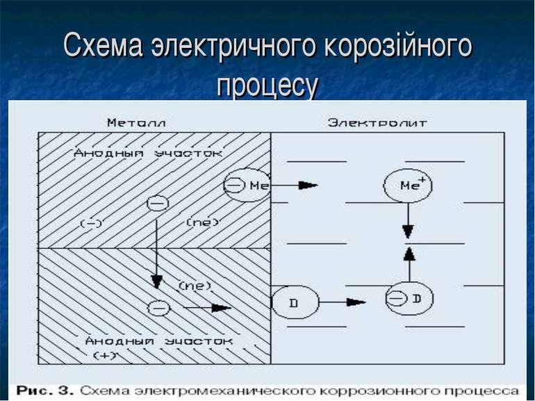 Схема электричного корозiйного процесу
