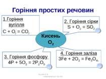 Горіння простих речовин 1.Горіння вугілля С + О2 = СО2 Жукова О.В. Новоукраїн...