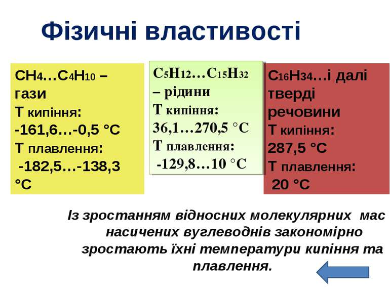 Фізичні властивості Із зростанням відносних молекулярних мас насичених вуглев...