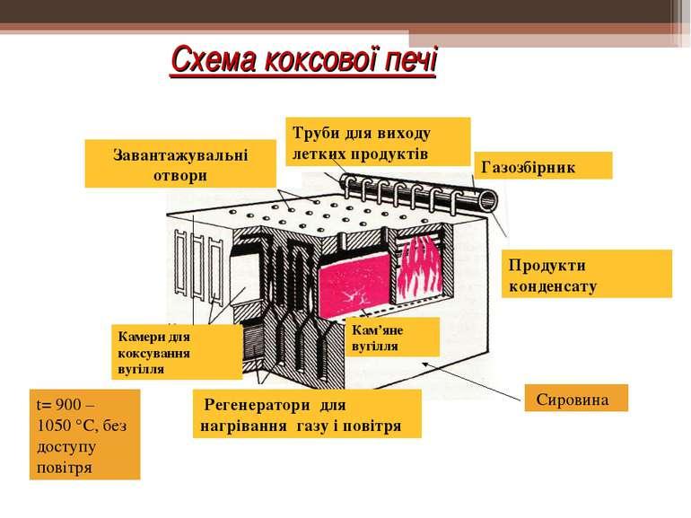 Схема коксової печі Кам'яне вугілля Камери для коксування вугілля Завантажува...