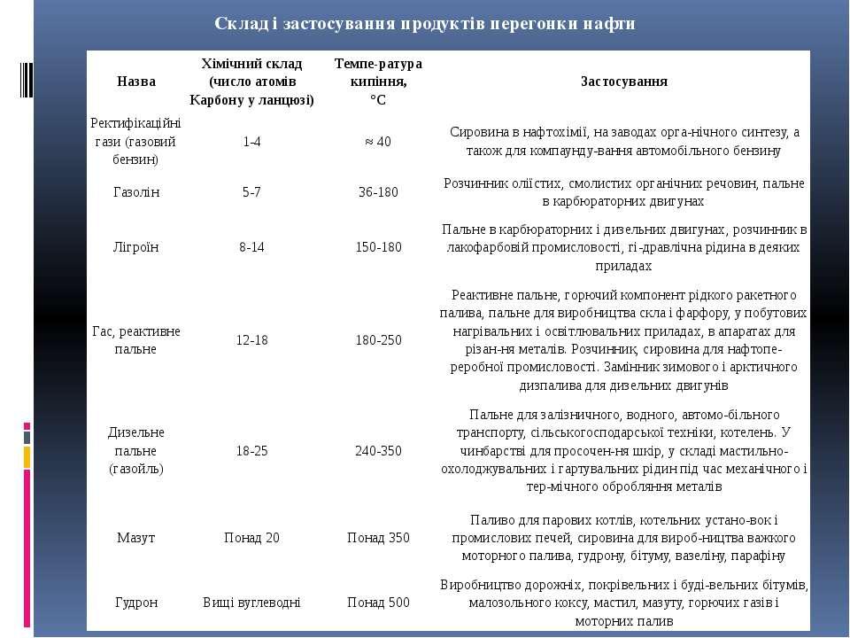 Склад і застосування продуктів перегонки нафти Назва Хімічний склад (число ат...