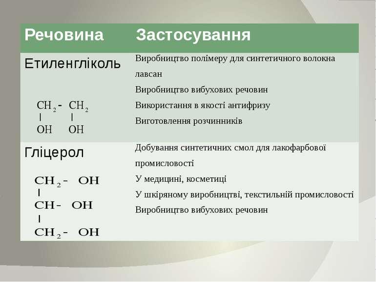 Речовина Застосування Етиленгліколь Виробництво полімеру для синтетичноговоло...