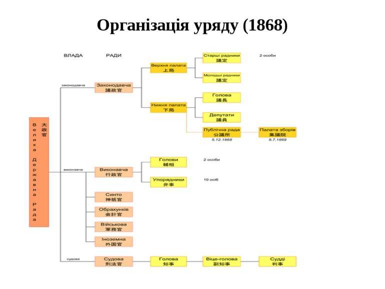 Організація уряду (1868)