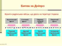 Битва за Дніпро Кириченко В.А. Фронти радянських військ, що діяли на територі...