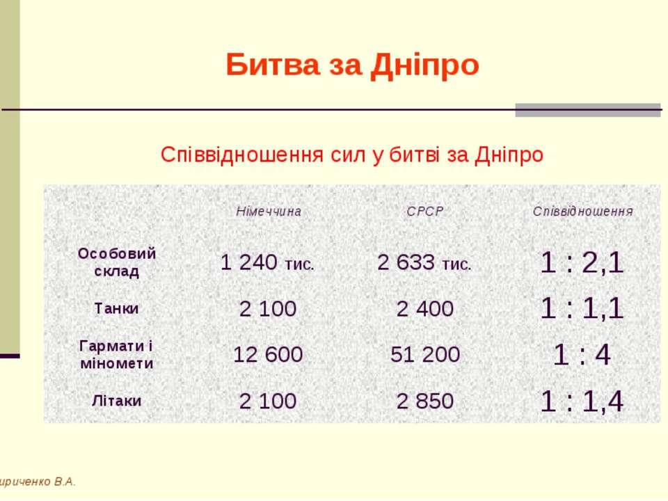 Битва за Дніпро Кириченко В.А. Співвідношення сил у битві за Дніпро