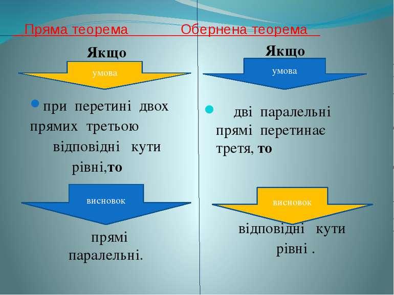 Пряма теорема Обернена теорема Якщо при перетині двох прямих третьою відповід...