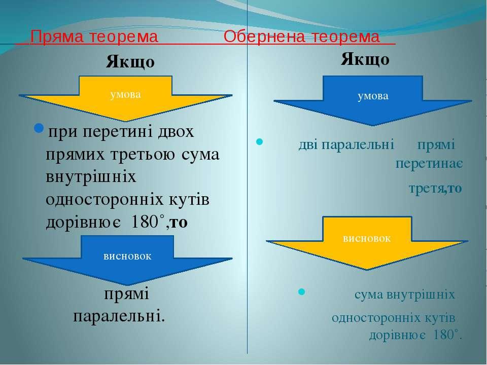 Пряма теорема Обернена теорема Якщо Якщо при перетині двох прямих третьою сум...