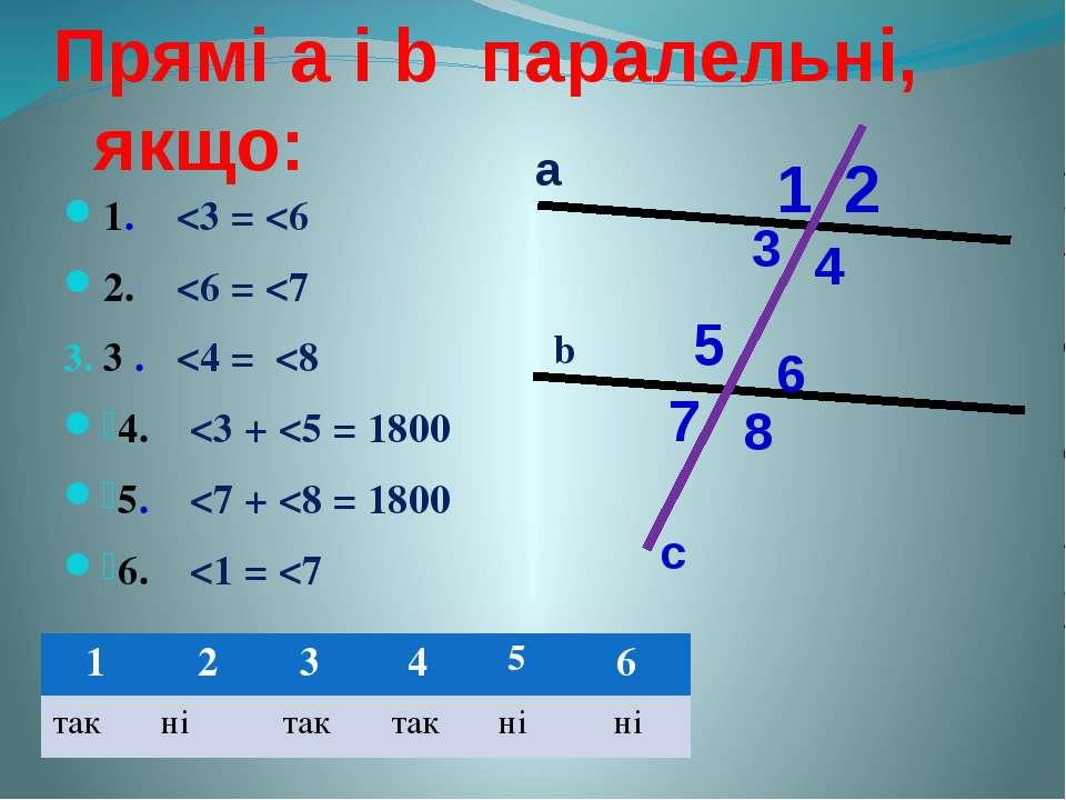 Прямі а і b паралельні, якщо: 1.