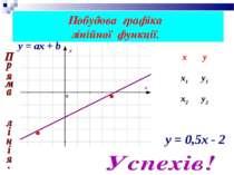 Побудова графіка лінійної функції. y = ах + b y = 0,5х - 2 х у х1 у1 х2 у2