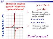 Побудова графіка функції оберненої пропорційності. 1. Визначаємо, в яких чвер...