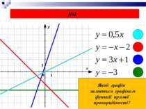 №4. Який графік являється графіком функції прямої пропорційності?